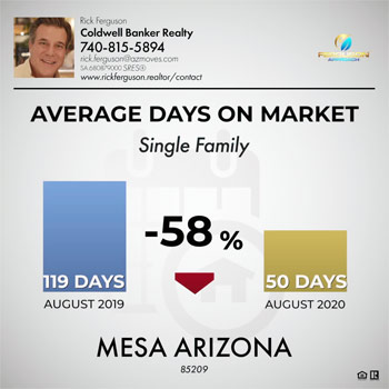 average days on market in Mesa Arizona