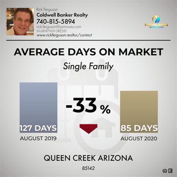 Queen Creek average days on market