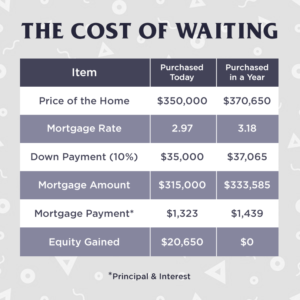 the cost of waiting to buy a home in 2021