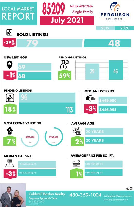 Mesa real estate market report