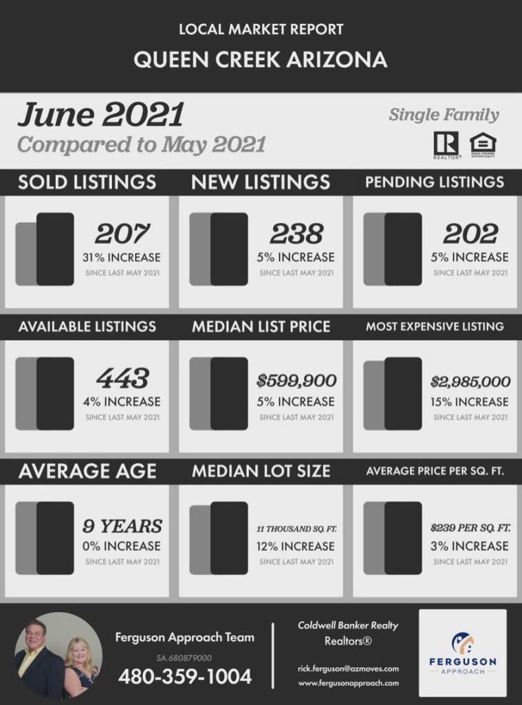 Queen Creek real estate market report for June 2021